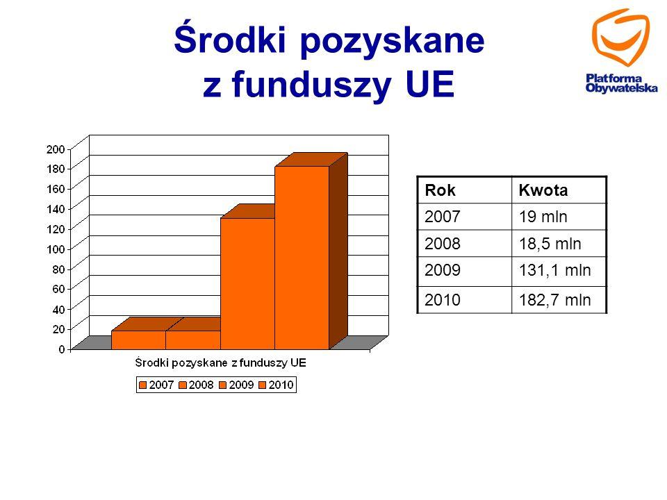 Środki pozyskane z funduszy UE RokKwota 200719 mln 200818,5 mln 2009131,1 mln 2010182,7 mln