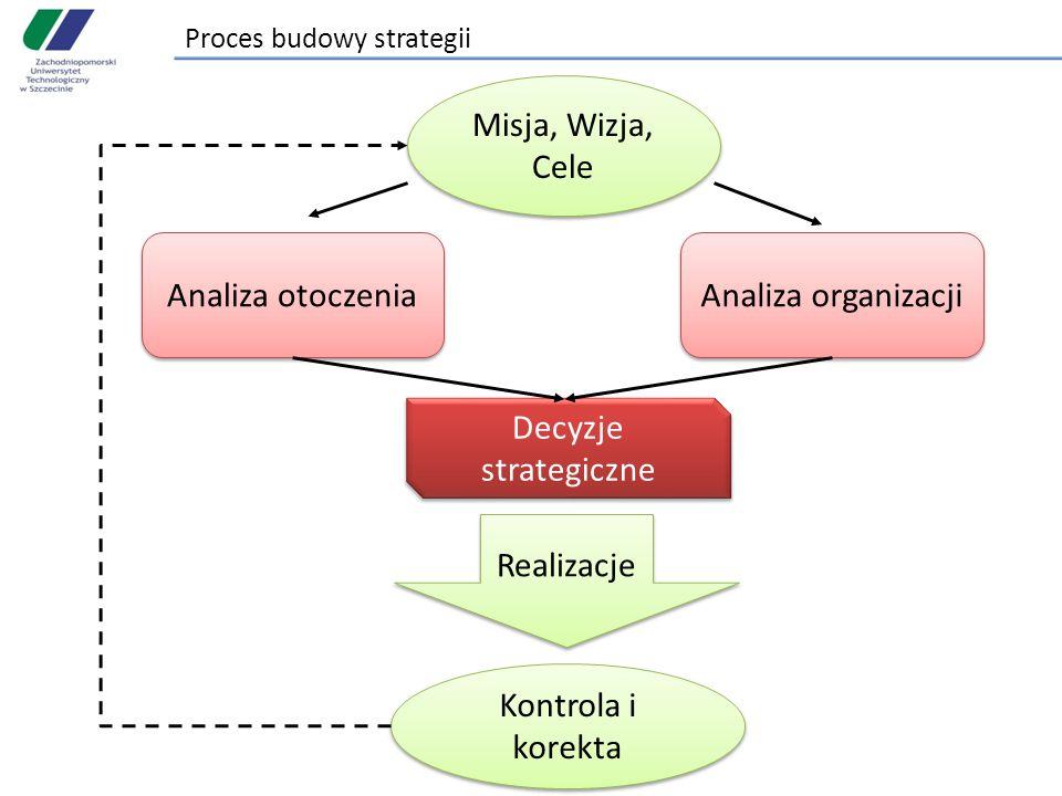 Proces budowy strategii Misja, Wizja, Cele Analiza otoczenia Analiza organizacji Decyzje strategiczne Realizacje Kontrola i korekta