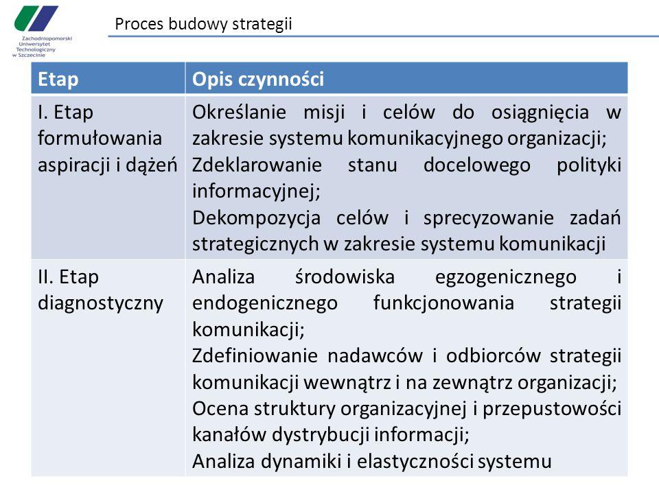 Proces budowy strategii EtapOpis czynności I. Etap formułowania aspiracji i dążeń Określanie misji i celów do osiągnięcia w zakresie systemu komunikac