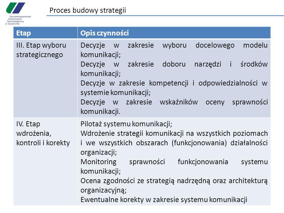 Proces budowy strategii EtapOpis czynności III. Etap wyboru strategicznego Decyzje w zakresie wyboru docelowego modelu komunikacji; Decyzje w zakresie