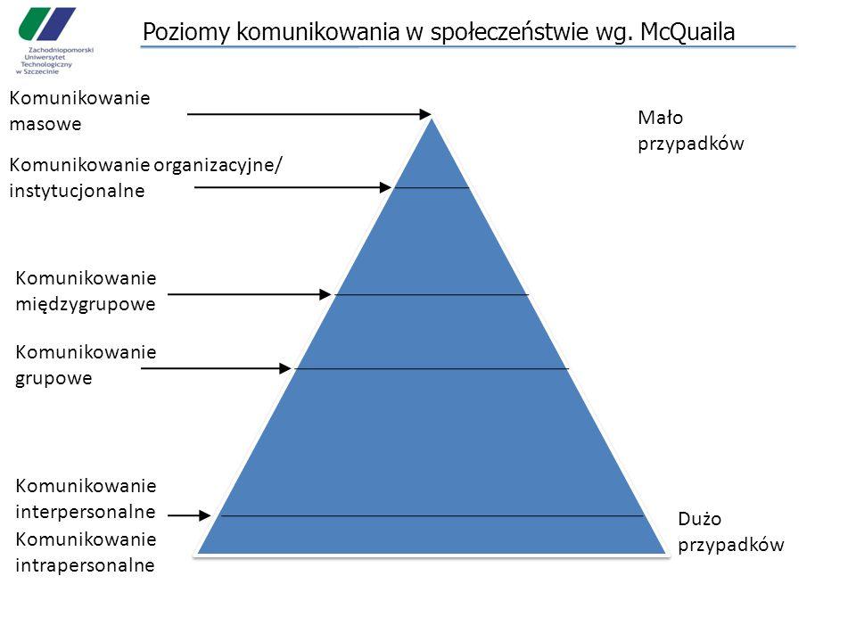 Poziomy komunikowania w społeczeństwie wg. McQuaila Mało przypadków Dużo przypadków Komunikowanie masowe Komunikowanie organizacyjne/ instytucjonalne