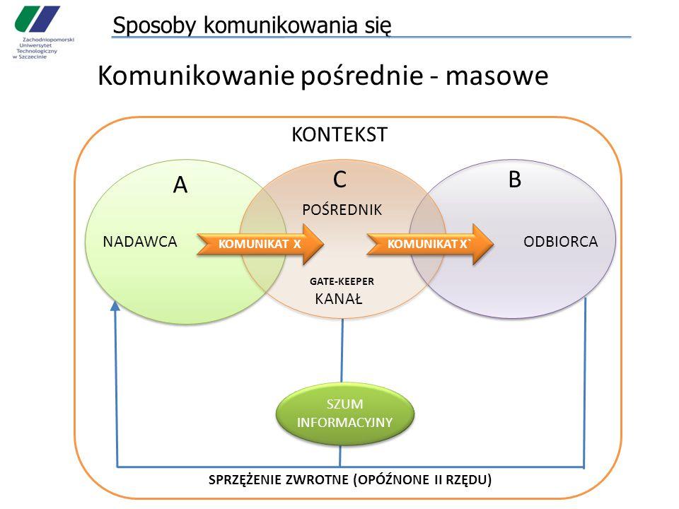 Sposoby komunikowania się KONTEKST A B NADAWCAODBIORCA SZUM INFORMACYJNY SPRZĘŻENIE ZWROTNE (OPÓŹNONE II RZĘDU) Komunikowanie pośrednie - masowe POŚRE