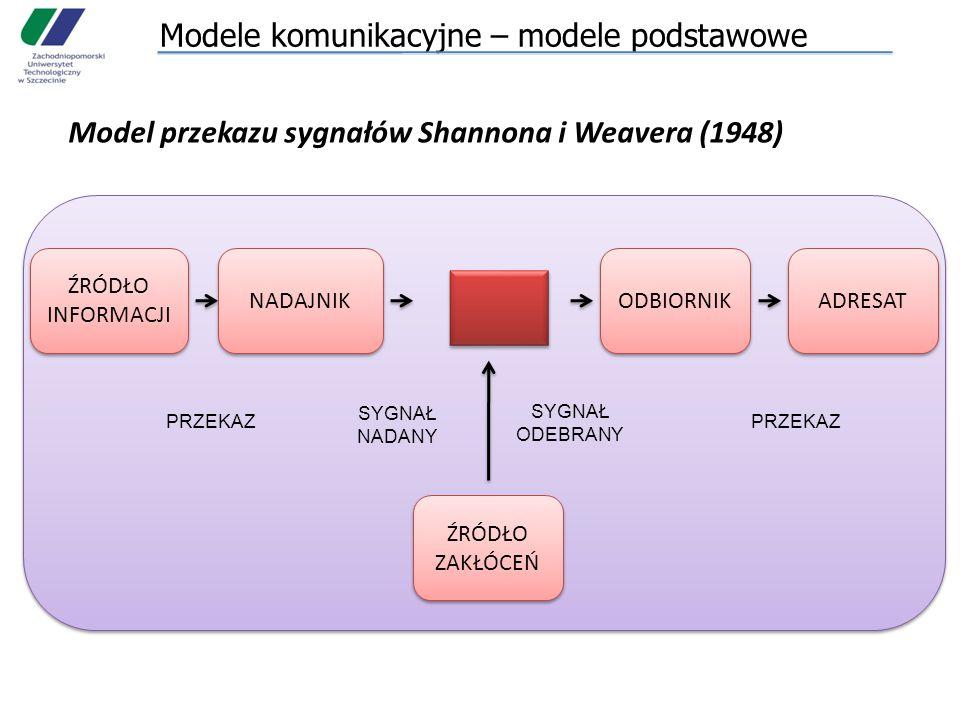 Modele komunikacyjne – modele podstawowe Model przekazu sygnałów Shannona i Weavera (1948) ŹRÓDŁO INFORMACJI NADAJNIK ŹRÓDŁO ZAKŁÓCEŃ ODBIORNIK ADRESAT PRZEKAZ SYGNAŁ NADANY SYGNAŁ ODEBRANY PRZEKAZ