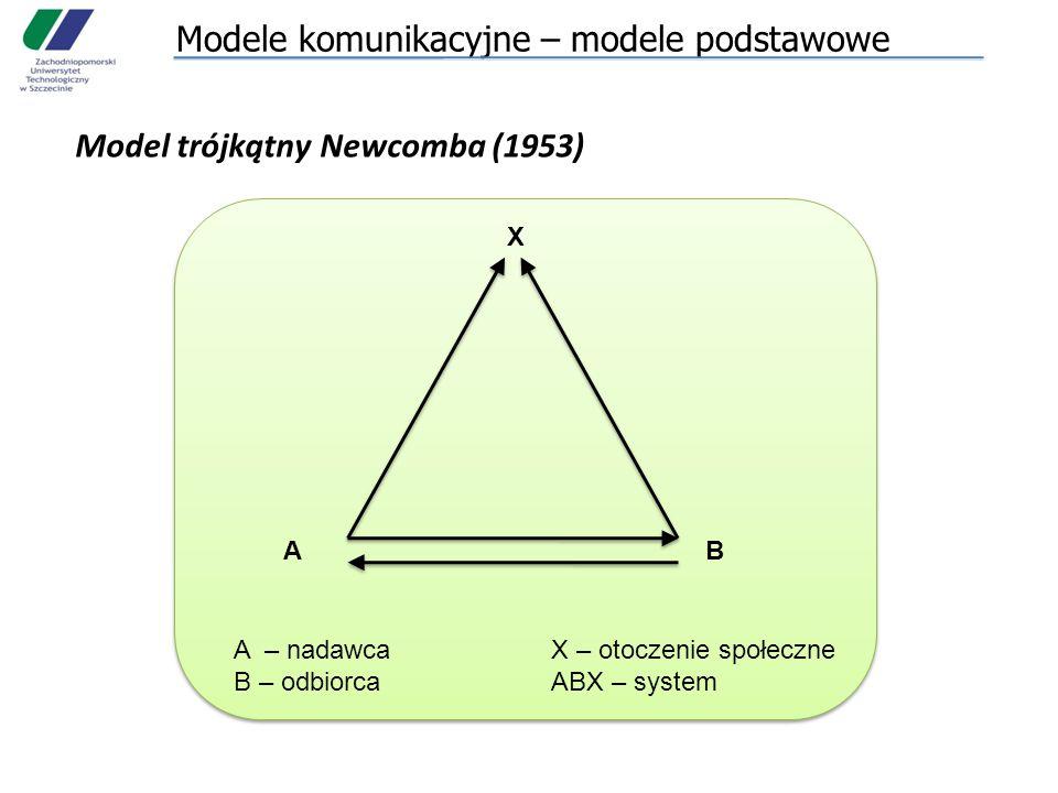 Modele komunikacyjne – modele podstawowe Model trójkątny Newcomba (1953) X AB A – nadawcaX – otoczenie społeczne B – odbiorcaABX – system