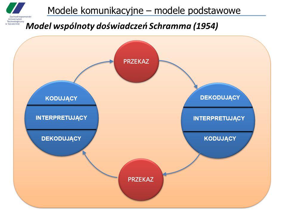 Modele komunikacyjne – modele podstawowe Model wspólnoty doświadczeń Schramma (1954) PRZEKAZ KODUJĄCY INTERPRETUJĄCY DEKODUJĄCY INTERPRETUJĄCY KODUJĄCY
