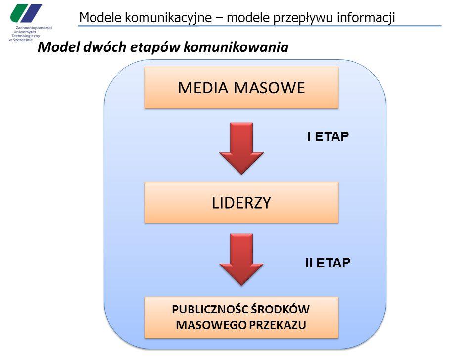 Modele komunikacyjne – modele przepływu informacji Model dwóch etapów komunikowania MEDIA MASOWE PUBLICZNOŚC ŚRODKÓW MASOWEGO PRZEKAZU LIDERZY I ETAP