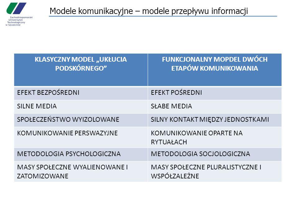 """Modele komunikacyjne – modele przepływu informacji KLASYCZNY MODEL """"UKŁUCIA PODSKÓRNEGO FUNKCJONALNY MOPDEL DWÓCH ETAPÓW KOMUNIKOWANIA EFEKT BEZPOŚREDNIEFEKT POŚREDNI SILNE MEDIASŁABE MEDIA SPOŁECZEŃSTWO WYIZOLOWANESILNY KONTAKT MIĘDZY JEDNOSTKAMI KOMUNIKOWANIE PERSWAZYJNEKOMUNIKOWANIE OPARTE NA RYTUAŁACH METODOLOGIA PSYCHOLOGICZNAMETODOLOGIA SOCJOLOGICZNA MASY SPOŁECZNE WYALIENOWANE I ZATOMIZOWANE MASY SPOŁECZNE PLURALISTYCZNE I WSPÓŁZALEŻNE"""