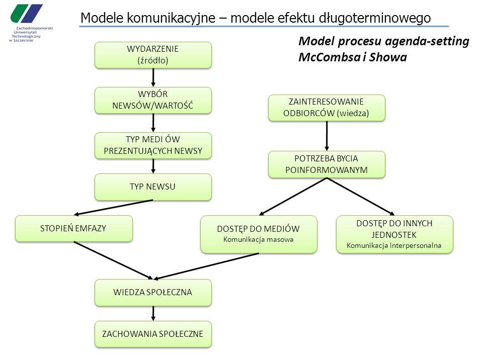 Modele komunikacyjne – modele efektu długoterminowego Model procesu agenda-setting McCombsa i Showa WYDARZENIE (źródło) WYDARZENIE (źródło) WYBÓR NEWSÓW/WARTOŚĆ TYP MEDI ÓW PREZENTUJĄCYCH NEWSY TYP NEWSU STOPIEŃ EMFAZY DOSTĘP DO MEDIÓW Komunikacja masowa DOSTĘP DO MEDIÓW Komunikacja masowa DOSTĘP DO INNYCH JEDNOSTEK Komunikacja interpersonalna DOSTĘP DO INNYCH JEDNOSTEK Komunikacja interpersonalna POTRZEBA BYCIA POINFORMOWANYM ZAINTERESOWANIE ODBIORCÓW (wiedza) WIEDZA SPOŁECZNA ZACHOWANIA SPOŁECZNE