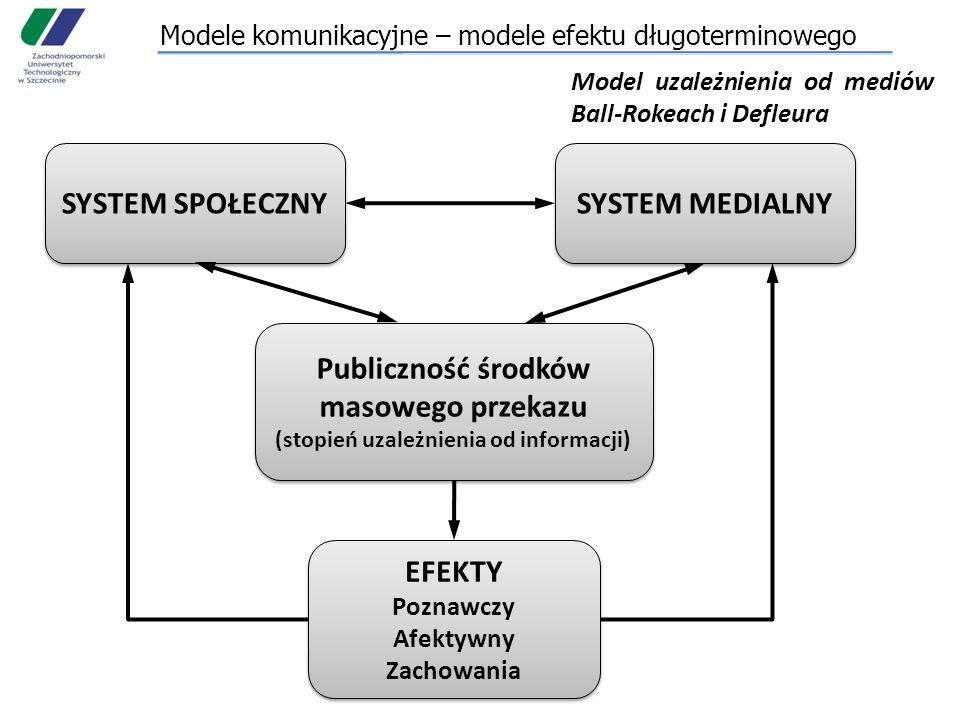 Modele komunikacyjne – modele efektu długoterminowego Model uzależnienia od mediów Ball-Rokeach i Defleura SYSTEM SPOŁECZNY SYSTEM MEDIALNY Publiczność środków masowego przekazu (stopień uzależnienia od informacji) Publiczność środków masowego przekazu (stopień uzależnienia od informacji) EFEKTY Poznawczy Afektywny Zachowania EFEKTY Poznawczy Afektywny Zachowania