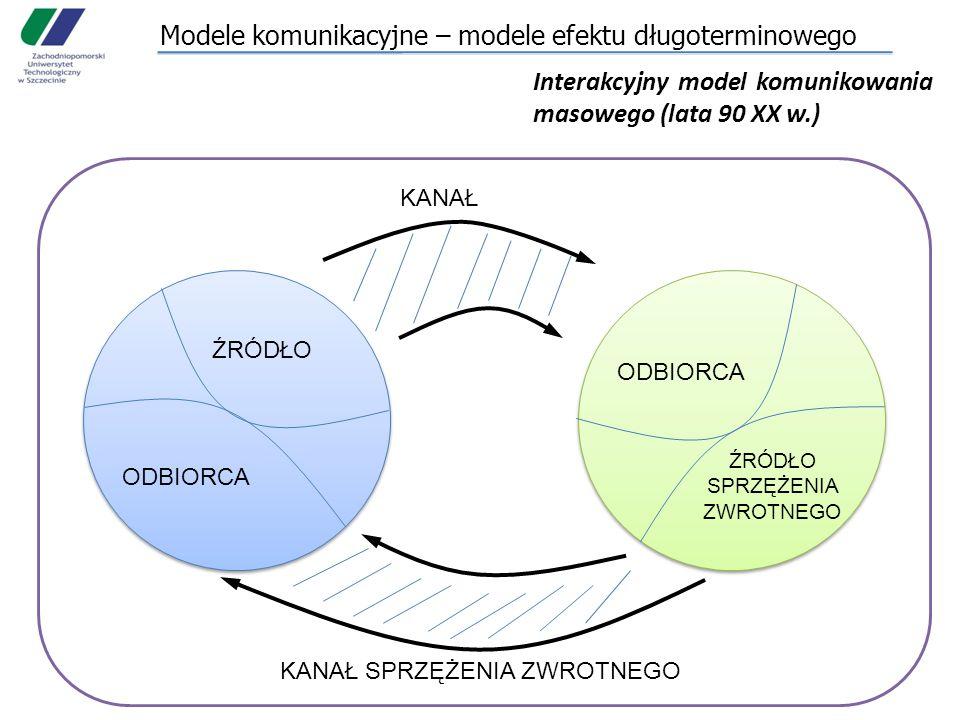 Modele komunikacyjne – modele efektu długoterminowego Interakcyjny model komunikowania masowego (lata 90 XX w.) ŹRÓDŁO ODBIORCA ŹRÓDŁO SPRZĘŻENIA ZWROTNEGO KANAŁ KANAŁ SPRZĘŻENIA ZWROTNEGO