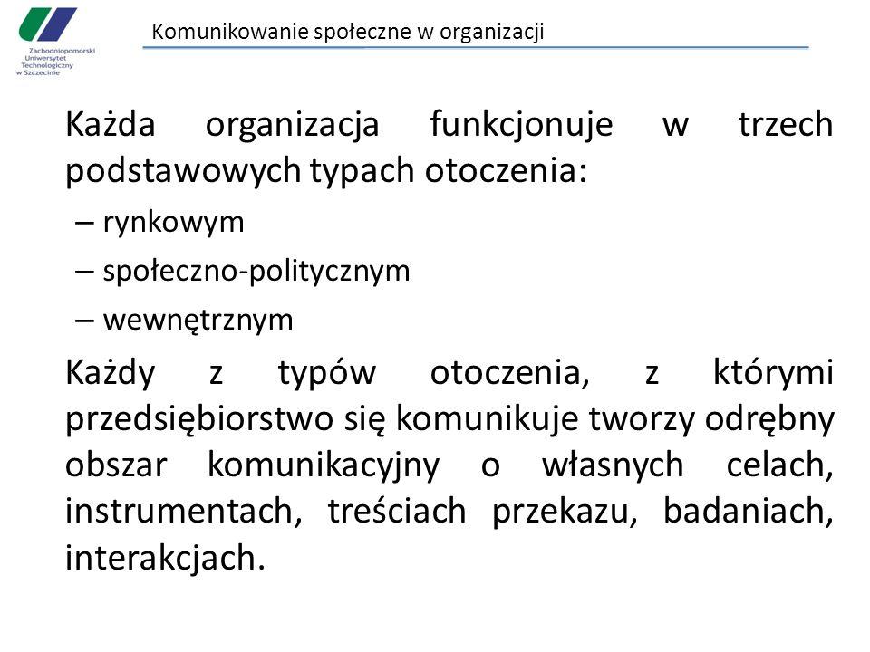 Komunikowanie społeczne w organizacji Każda organizacja funkcjonuje w trzech podstawowych typach otoczenia: – rynkowym – społeczno-politycznym – wewnę