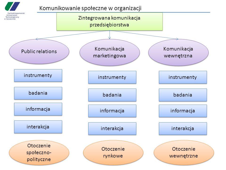 Komunikowanie społeczne w organizacji Zintegrowana komunikacja przedsiębiorstwa Public relations Komunikacja marketingowa Komunikacja wewnętrzna instrumenty badania informacja interakcja badania informacja interakcja badania informacja interakcja Otoczenie społeczno- polityczne Otoczenie rynkowe Otoczenie wewnętrzne