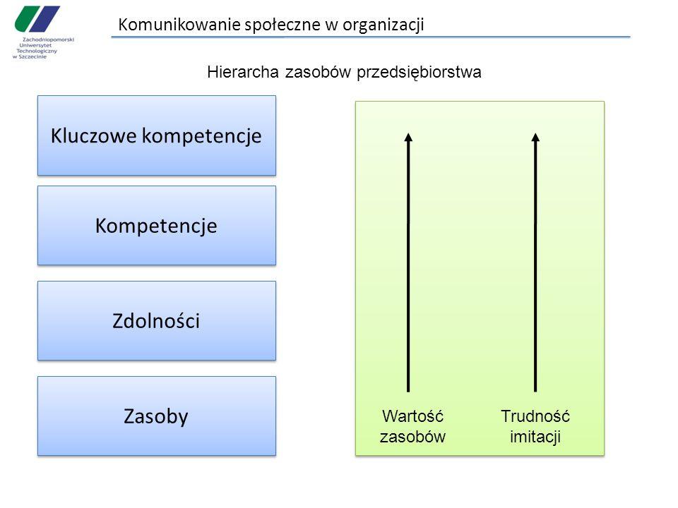 Komunikowanie społeczne w organizacji Kluczowe kompetencje Kompetencje Zdolności Zasoby Wartość zasobów Trudność imitacji Hierarcha zasobów przedsiębiorstwa