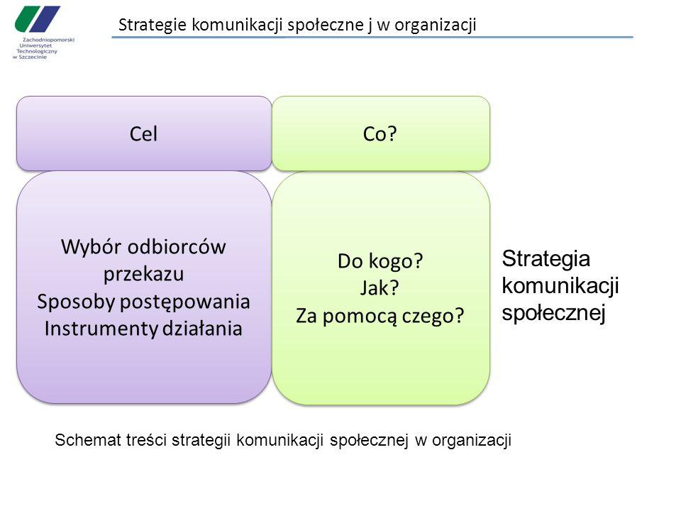 Strategie komunikacji społeczne j w organizacji Cel Wybór odbiorców przekazu Sposoby postępowania Instrumenty działania Wybór odbiorców przekazu Sposoby postępowania Instrumenty działania Do kogo.