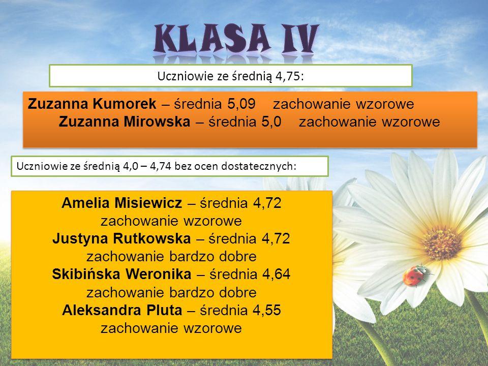 Uczennica ze średnią 4,75: Uczniowie ze średnią 4,0 – 4,74 bez ocen dostatecznych: Julia Boral – średnia 4,8 zachowanie wzorowe Karolina Bajor– średnia 4,6 zachowanie wzorowe Monika Zgrzebna – średnia 4,6 zachowanie wzorowe Anna Zgrzebna – średnia 4,5 zachowanie wzorowe Karolina Bajor– średnia 4,6 zachowanie wzorowe Monika Zgrzebna – średnia 4,6 zachowanie wzorowe Anna Zgrzebna – średnia 4,5 zachowanie wzorowe