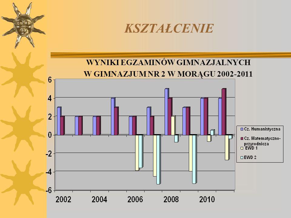 KSZTAŁCENIE WYNIKI EGZAMINÓW GIMNAZJALNYCH W GIMNAZJUM NR 2 W MORĄGU 2002-2011