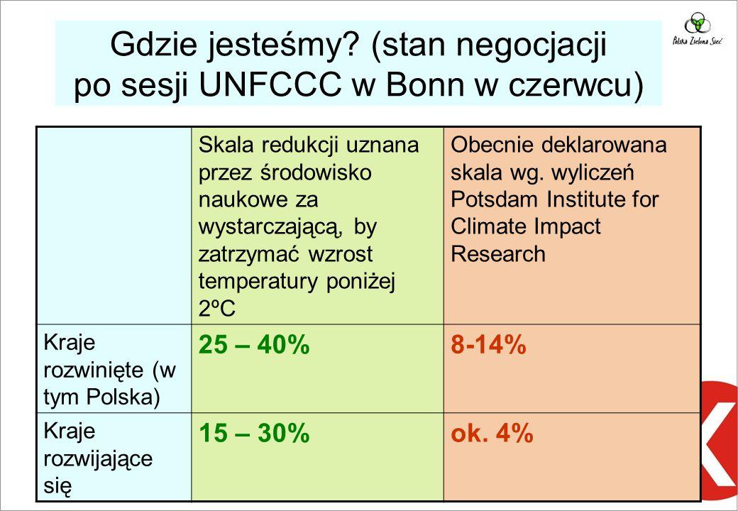 Gdzie jesteśmy? (stan negocjacji po sesji UNFCCC w Bonn w czerwcu) Skala redukcji uznana przez środowisko naukowe za wystarczającą, by zatrzymać wzros