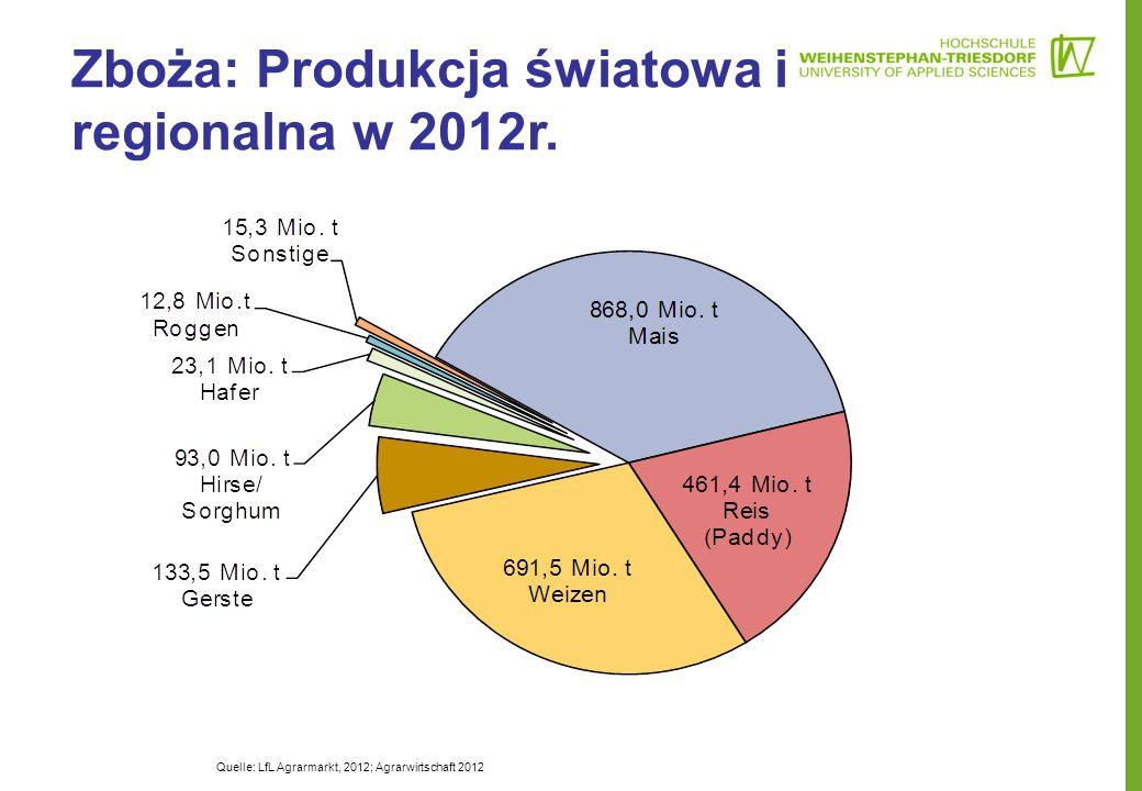 Zboża: Produkcja światowa i regionalna w 2012r. Quelle: LfL Agrarmarkt, 2012; Agrarwirtschaft 2012