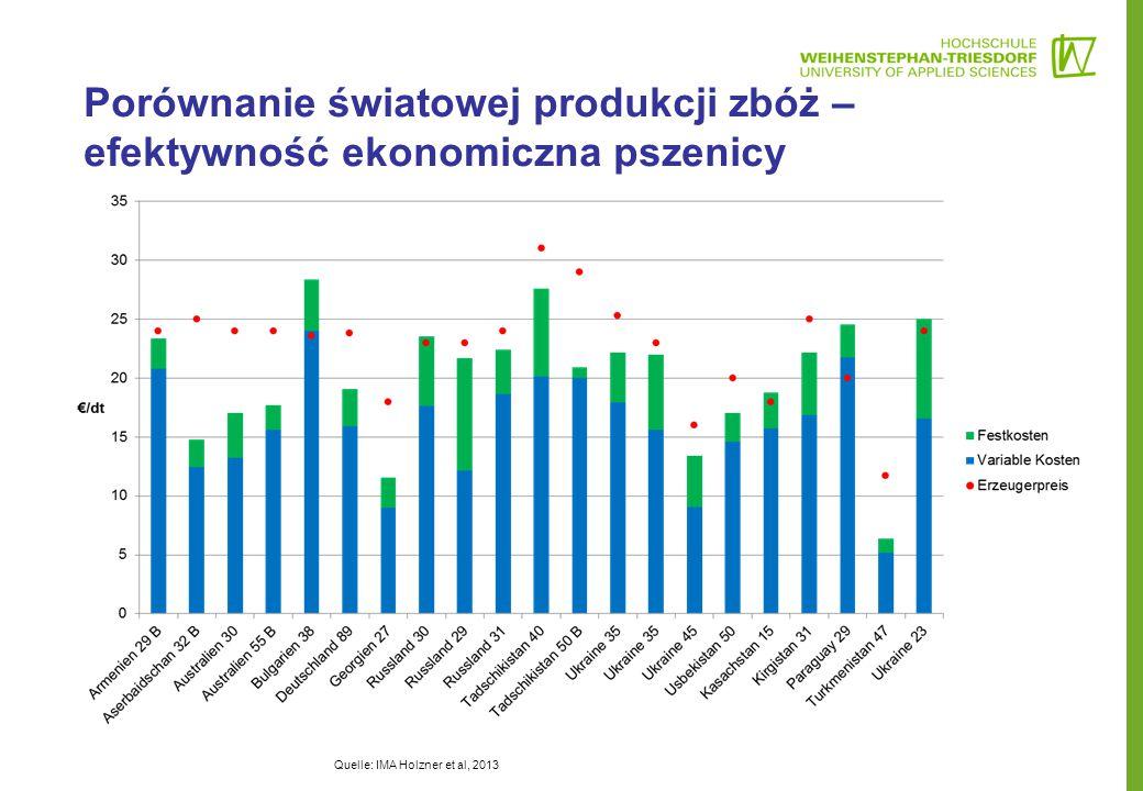 Porównanie światowej produkcji zbóż – efektywność ekonomiczna pszenicy Quelle: IMA Holzner et al, 2013