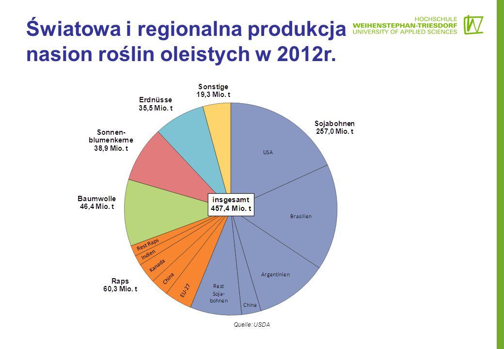Quelle: USDA Światowa i regionalna produkcja nasion roślin oleistych w 2012r.