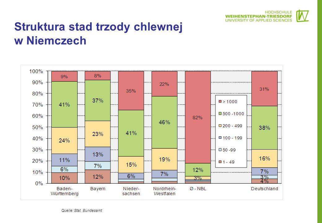 Quelle: Stat. Bundesamt Struktura stad trzody chlewnej w Niemczech