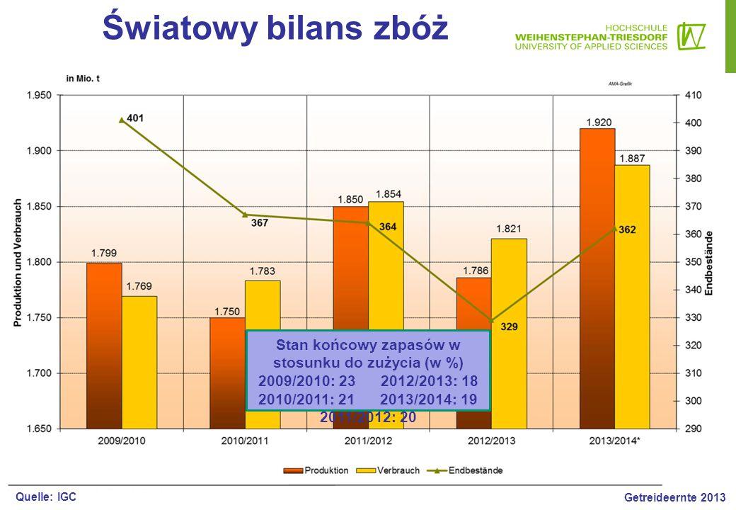 Getreide - Weltversorgungsbilanz Stan końcowy zapasów w stosunku do zużycia (w %) 2009/2010: 23 2012/2013: 18 2010/2011: 21 2013/2014: 19 2011/2012: 2