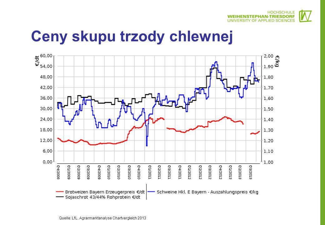 Ceny skupu trzody chlewnej Quelle: LfL, Agrarmarktanalyse Chartvergleich 2013