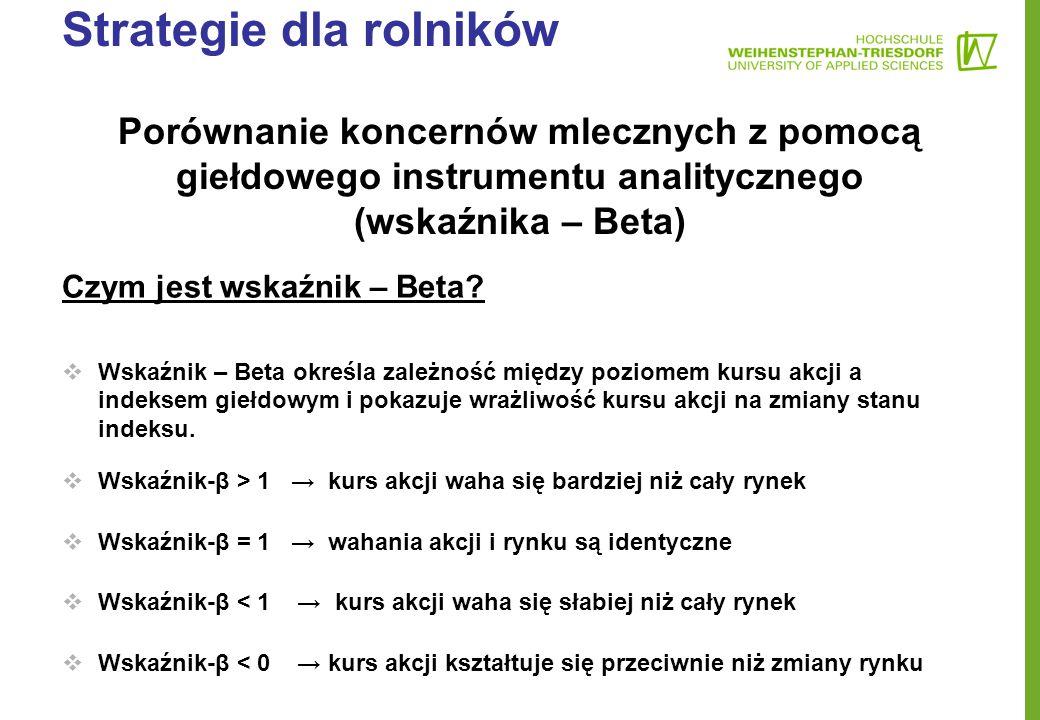 Strategie dla rolników Porównanie koncernów mlecznych z pomocą giełdowego instrumentu analitycznego (wskaźnika – Beta) Czym jest wskaźnik – Beta?  Ws