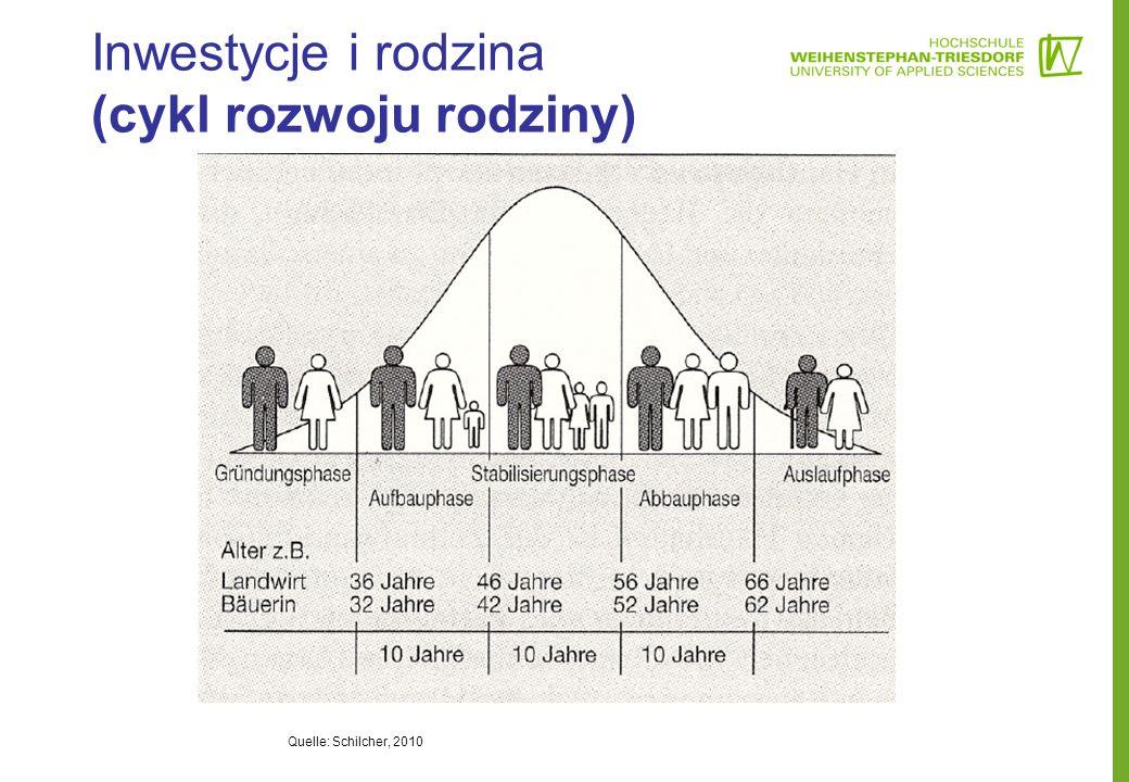 Inwestycje i rodzina (cykl rozwoju rodziny) Quelle: Schilcher, 2010