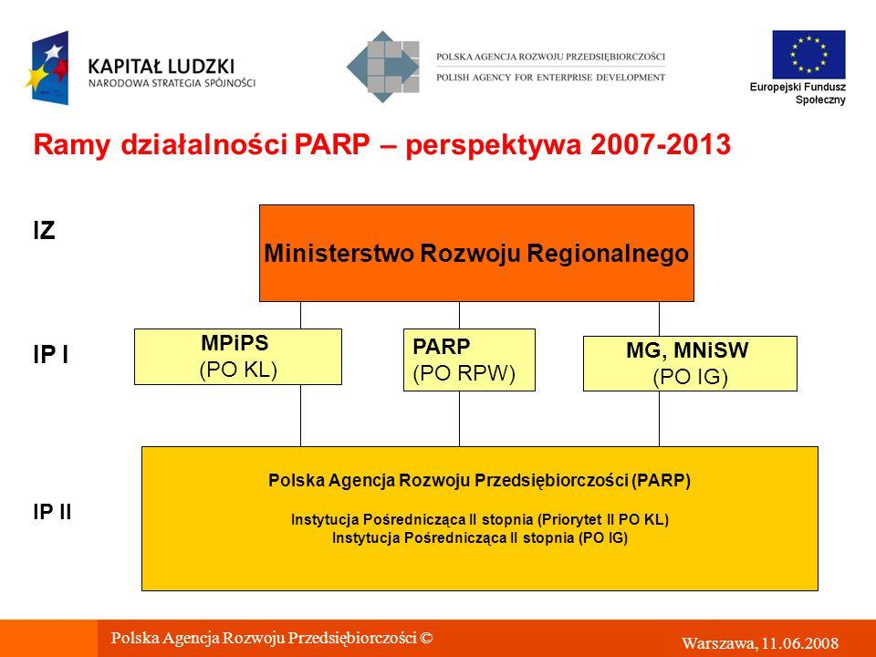 Polska Agencja Rozwoju Przedsiębiorczości (PARP) Instytucja Pośrednicząca II stopnia (Priorytet II PO KL) Instytucja Pośrednicząca II stopnia (PO IG) MPiPS (PO KL) IP I MG, MNiSW (PO IG) Ministerstwo Rozwoju Regionalnego IZ IP II Ramy działalności PARP – perspektywa 2007-2013 PARP (PO RPW) Polska Agencja Rozwoju Przedsiębiorczości © Warszawa, 11.06.2008