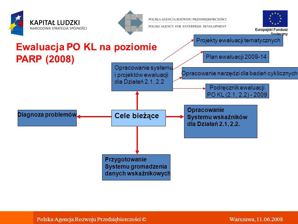 Ewaluacja PO KL na poziomie PARP (2008) Cele bieżące Opracowanie Systemu wskaźników dla Działań 2.1, 2.2.