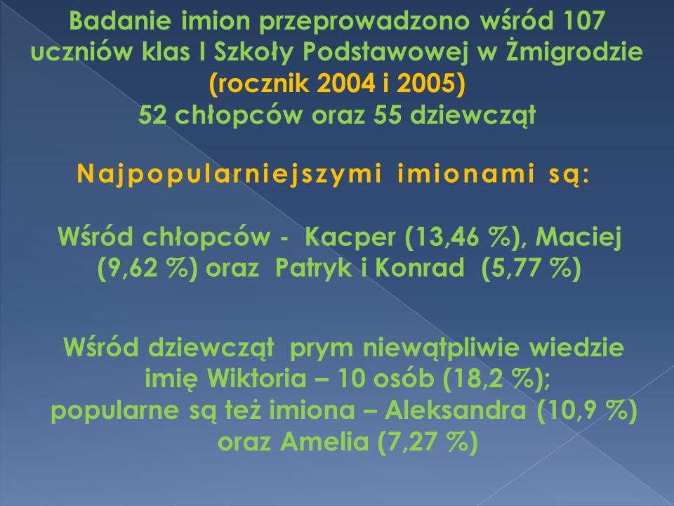 Najpopularniejszymi imionami są: Wśród chłopców - Kacper (13,46 %), Maciej (9,62 %) oraz Patryk i Konrad (5,77 %) Wśród dziewcząt prym niewątpliwie wi