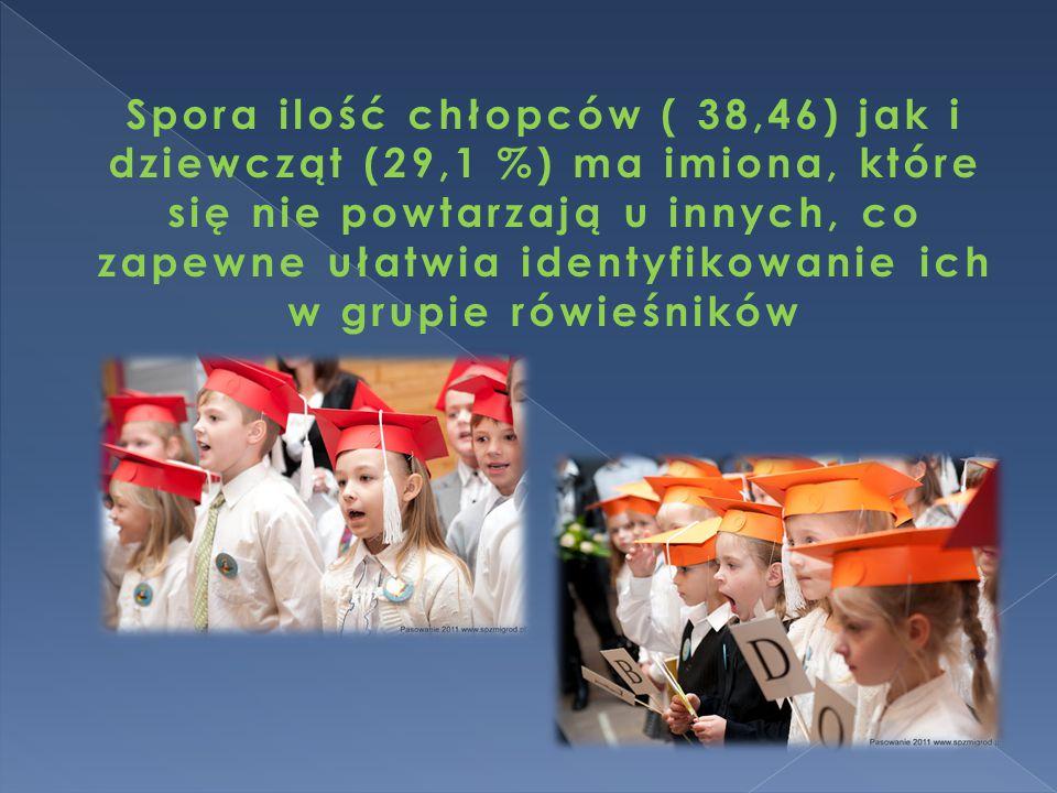 Spora ilość chłopców ( 38,46) jak i dziewcząt (29,1 %) ma imiona, które się nie powtarzają u innych, co zapewne ułatwia identyfikowanie ich w grupie r