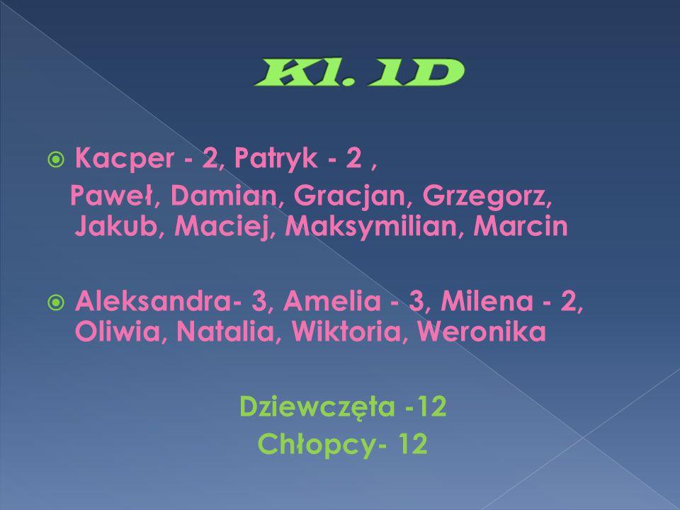  Kacper - 2, Patryk - 2, Paweł, Damian, Gracjan, Grzegorz, Jakub, Maciej, Maksymilian, Marcin  Aleksandra- 3, Amelia - 3, Milena - 2, Oliwia, Natali