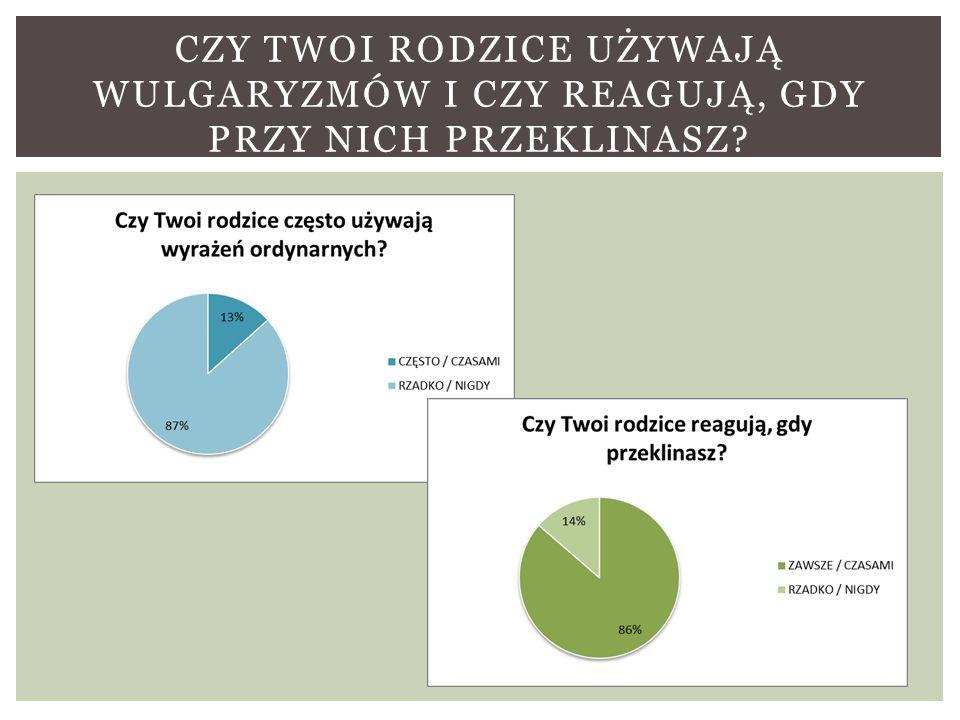 http://www.profesor.pl/mat/n12/pokaz_material_tmp.php?plik=n12/n1 2_b_imbor_040929_3.php&id_m=13405 http://nastek.pl/inne/8079,Wulgaryzmy-a-chamstwo http://www.focus.pl/dodane/publikacje/pokaz/publikacje/swiat-bez- wulgaryzmow-neurolingwistyczne-podejscie-do-wulgaryzmow/nc/1/ http://www.emito.net/kultura/historia/50260.html http://pl.wikipedia.org/wiki/Wulgaryzm http://www.sprawynauki.waw.pl/?section=article&art_id=1185 Maciej Grochowski, 2001, Słownik przekleństw i wulgaryzmów.