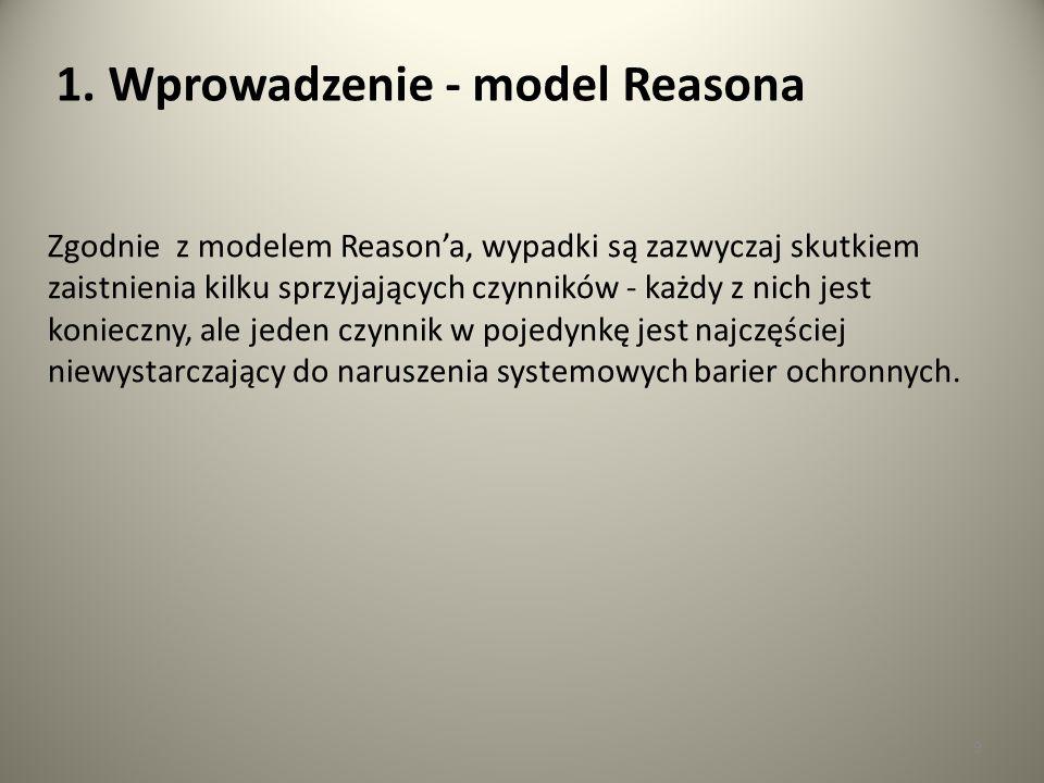 9 1. Wprowadzenie - model Reasona Zgodnie z modelem Reason'a, wypadki są zazwyczaj skutkiem zaistnienia kilku sprzyjających czynników - każdy z nich j