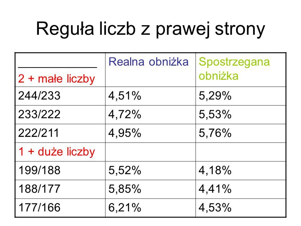 Reguła liczb z prawej strony ____________ 2 + małe liczby Realna obniżkaSpostrzegana obniżka 244/2334,51%5,29% 233/2224,72%5,53% 222/2114,95%5,76% 1 + duże liczby 199/1885,52%4,18% 188/1775,85%4,41% 177/1666,21%4,53%