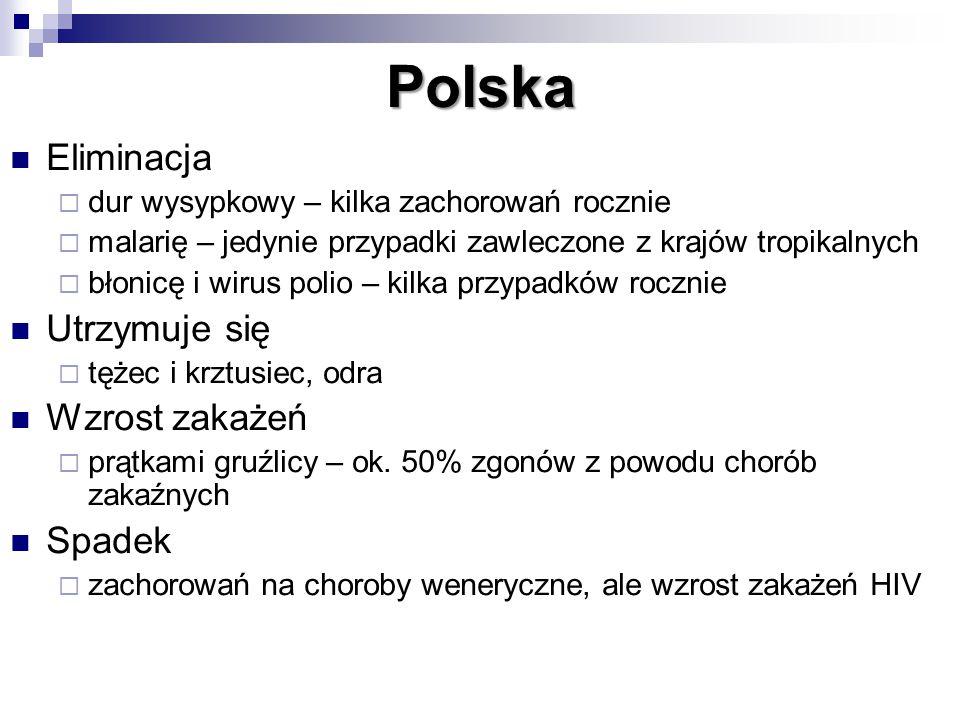Polska Eliminacja  dur wysypkowy – kilka zachorowań rocznie  malarię – jedynie przypadki zawleczone z krajów tropikalnych  błonicę i wirus polio – kilka przypadków rocznie Utrzymuje się  tężec i krztusiec, odra Wzrost zakażeń  prątkami gruźlicy – ok.