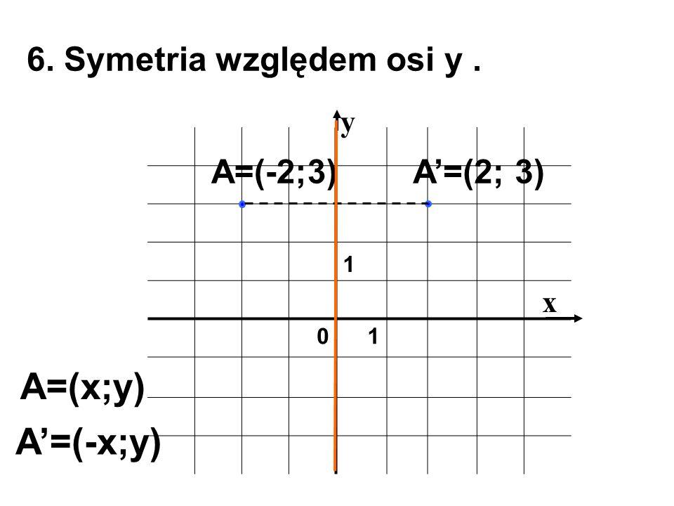 1 01 x y 6. Symetria względem osi y. A'=(2; 3)A=(-2;3) A=(x;y) A'=(-x;y)