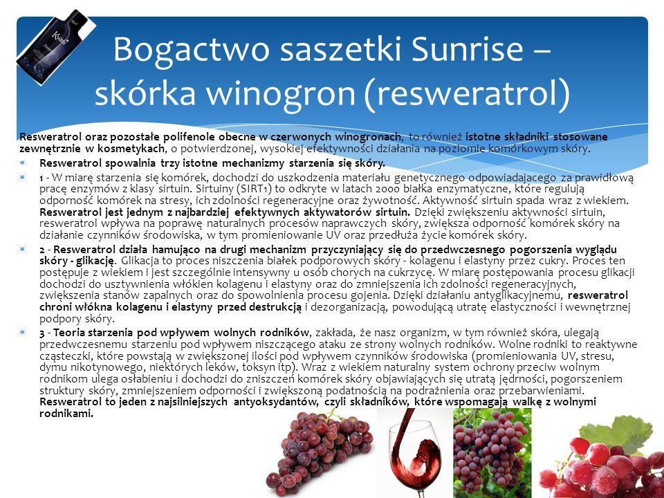 Resweratrol oraz pozostałe polifenole obecne w czerwonych winogronach, to również istotne składniki stosowane zewnętrznie w kosmetykach, o potwierdzonej, wysokiej efektywności działania na poziomie komórkowym skóry.