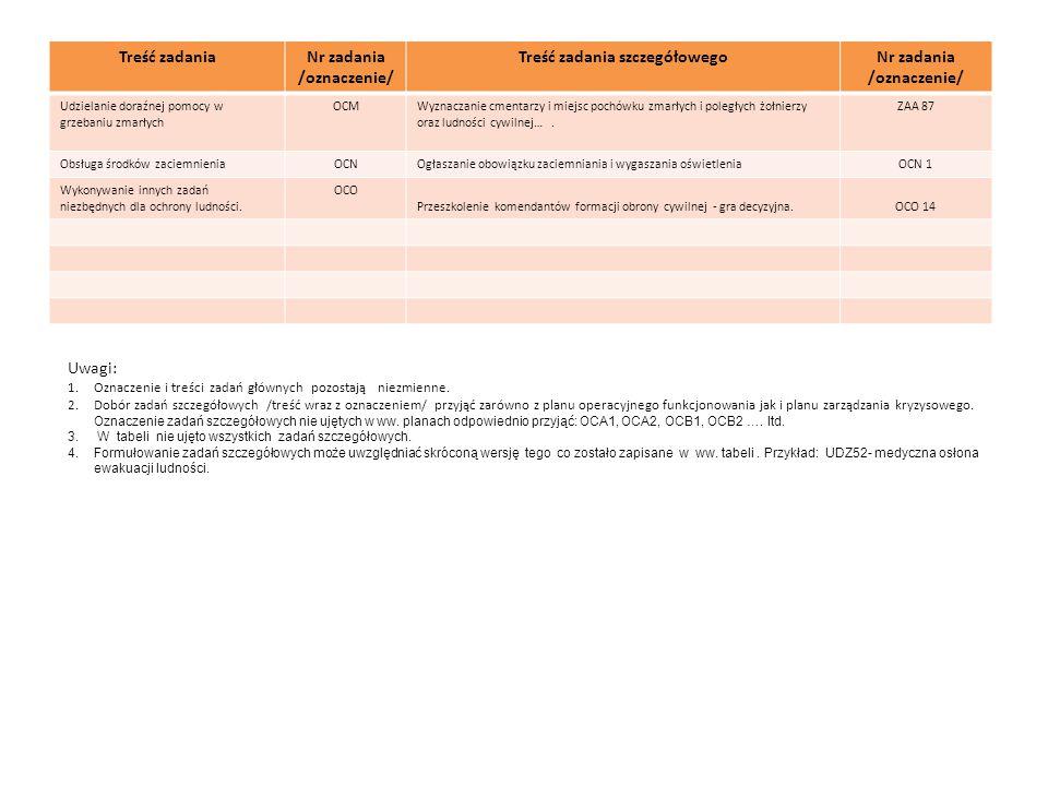 Treść zadaniaNr zadania /oznaczenie/ Treść zadania szczegółowegoNr zadania /oznaczenie/ Udzielanie doraźnej pomocy w grzebaniu zmarłych OCMWyznaczanie