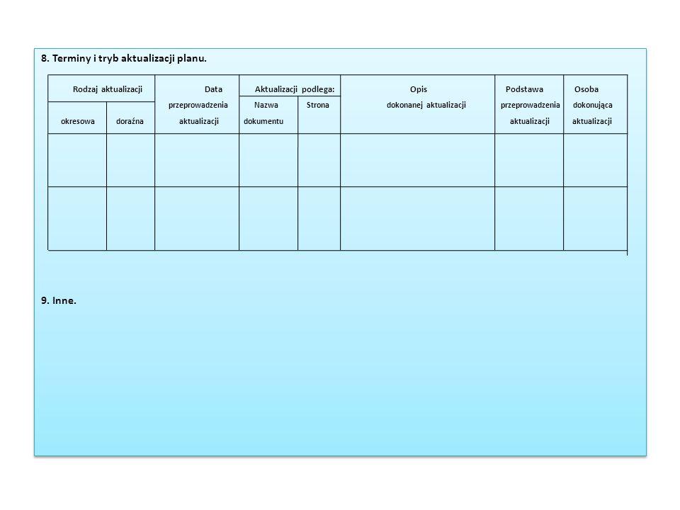 8. Terminy i tryb aktualizacji planu. Rodzaj aktualizacji Data Aktualizacji podlega: Opis Podstawa Osoba przeprowadzenia Nazwa Strona dokonanej aktual