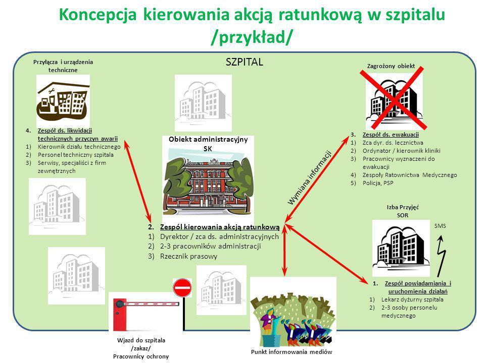 Koncepcja kierowania akcją ratunkową w szpitalu /przykład/ SZPITAL Obiekt administracyjny SK 2.Zespól kierowania akcją ratunkową 1)Dyrektor / zca ds.