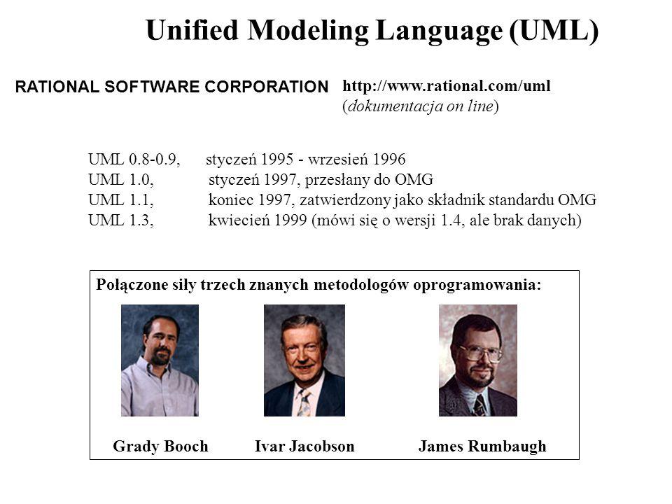 RATIONAL SOFTWARE CORPORATION UML 0.8-0.9, styczeń 1995 - wrzesień 1996 UML 1.0, styczeń 1997, przesłany do OMG UML 1.1, koniec 1997, zatwierdzony jako składnik standardu OMG UML 1.3, kwiecień 1999 (mówi się o wersji 1.4, ale brak danych) Połączone siły trzech znanych metodologów oprogramowania: Grady Booch Ivar Jacobson James Rumbaugh http://www.rational.com/uml (dokumentacja on line) Unified Modeling Language (UML)