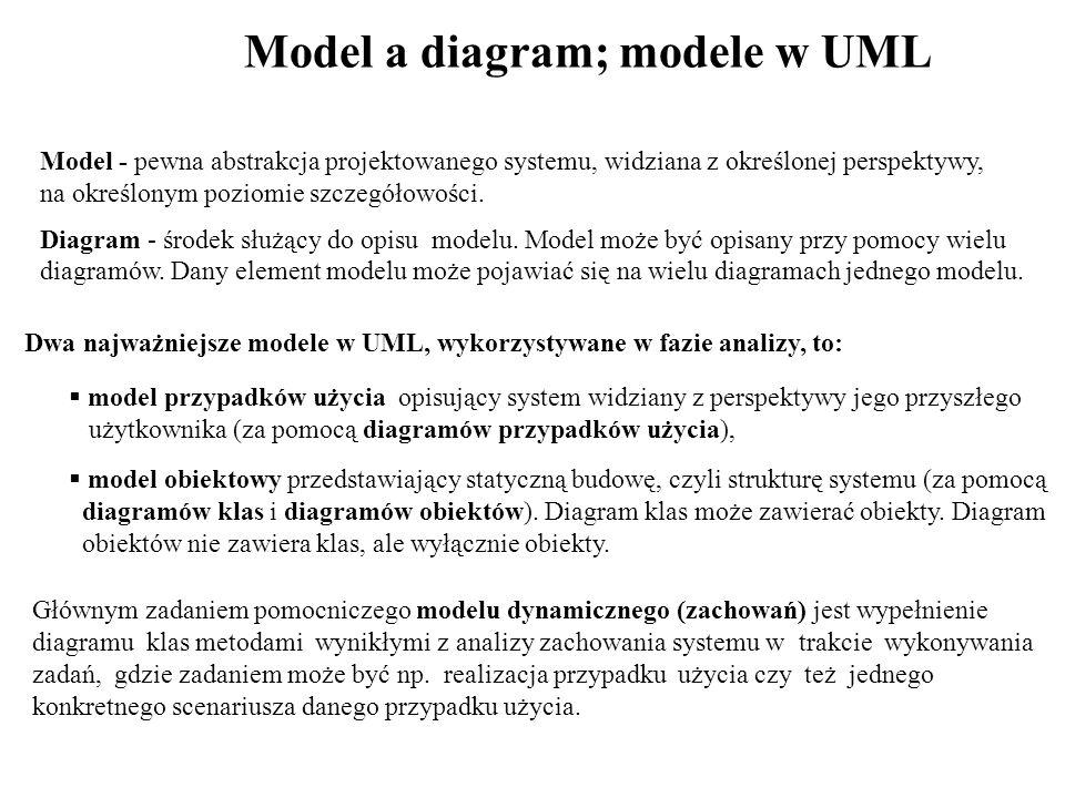 Model a diagram; modele w UML Model - pewna abstrakcja projektowanego systemu, widziana z określonej perspektywy, na określonym poziomie szczegółowości.