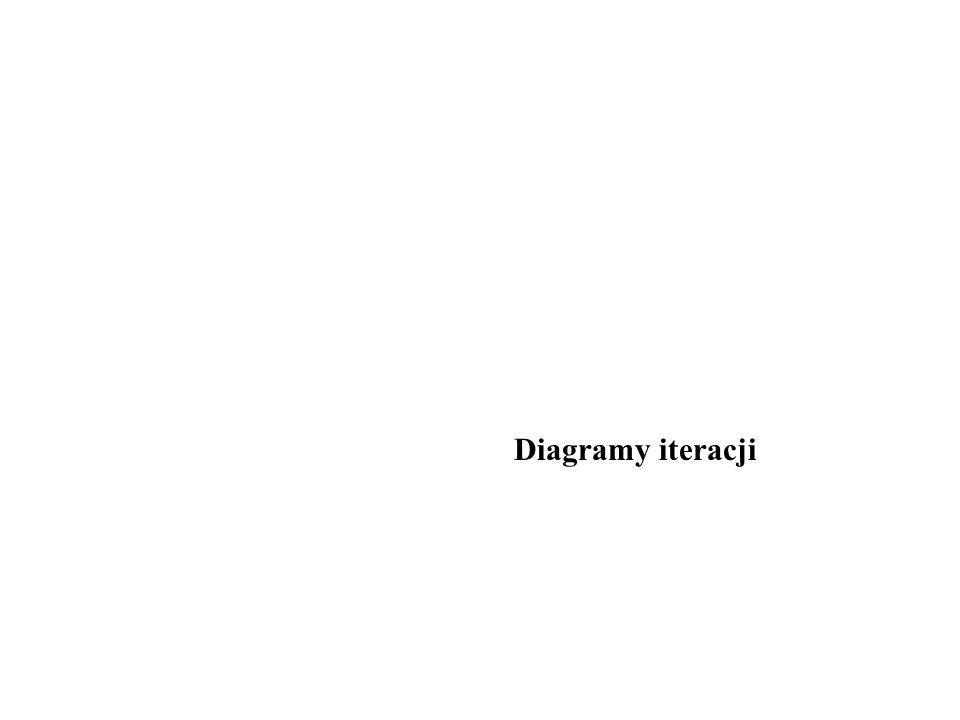 Diagramy iteracji