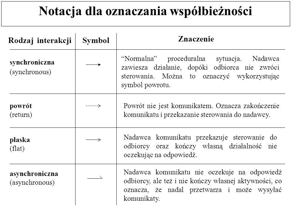 """Notacja dla oznaczania współbieżności Rodzaj interakcjiSymbol Znaczenie synchroniczna """"Normalna"""" proceduralna sytuacja. Nadawca zawiesza działanie, do"""