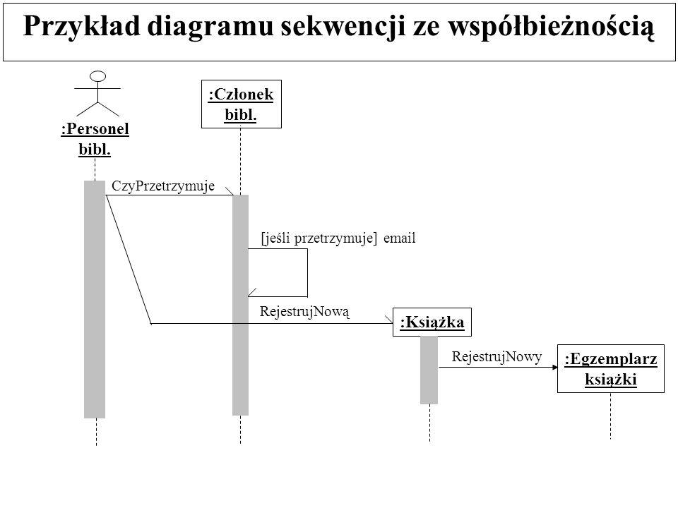 Przykład diagramu sekwencji ze współbieżnością :Personel bibl. :Członek bibl. CzyPrzetrzymuje [jeśli przetrzymuje] email :Książka :Egzemplarz książki