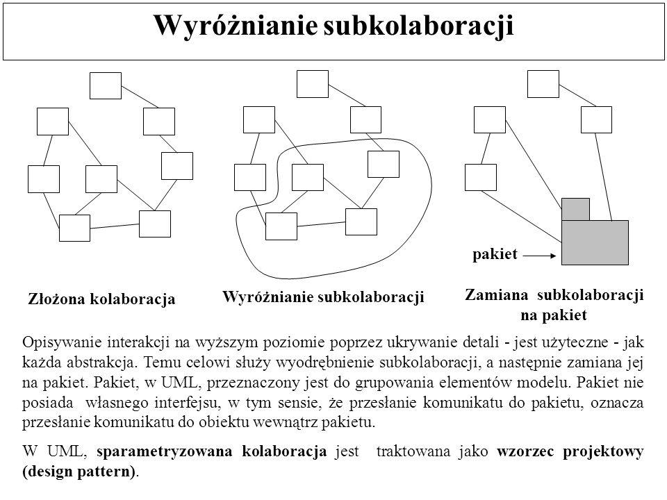 Wyróżnianie subkolaboracji Złożona kolaboracja Opisywanie interakcji na wyższym poziomie poprzez ukrywanie detali - jest użyteczne - jak każda abstrak