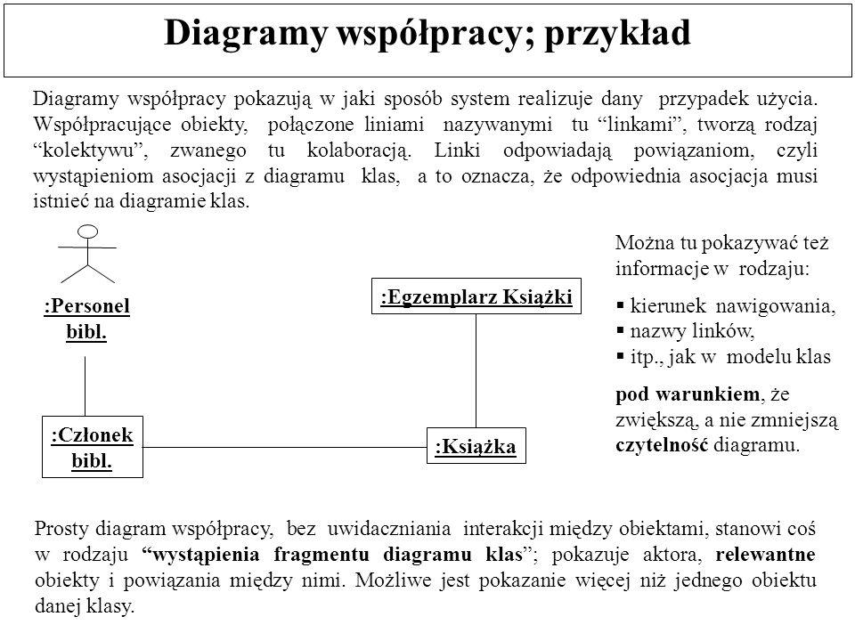 Diagramy współpracy; przykład Prosty diagram współpracy, bez uwidaczniania interakcji między obiektami, stanowi coś w rodzaju wystąpienia fragmentu diagramu klas ; pokazuje aktora, relewantne obiekty i powiązania między nimi.